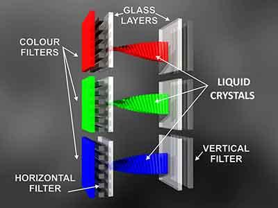 شکل-  تلویزیون LCD
